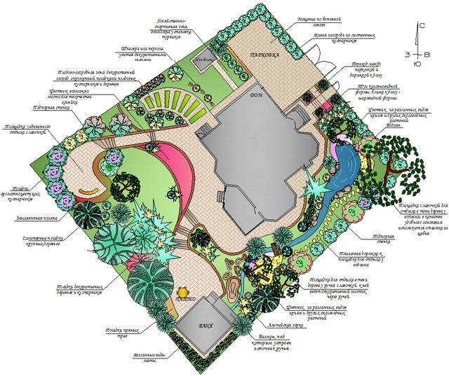 ландшафтный дизайн участка в деревне фото